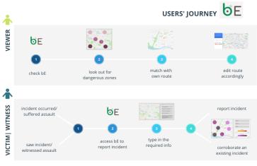 user journey 1